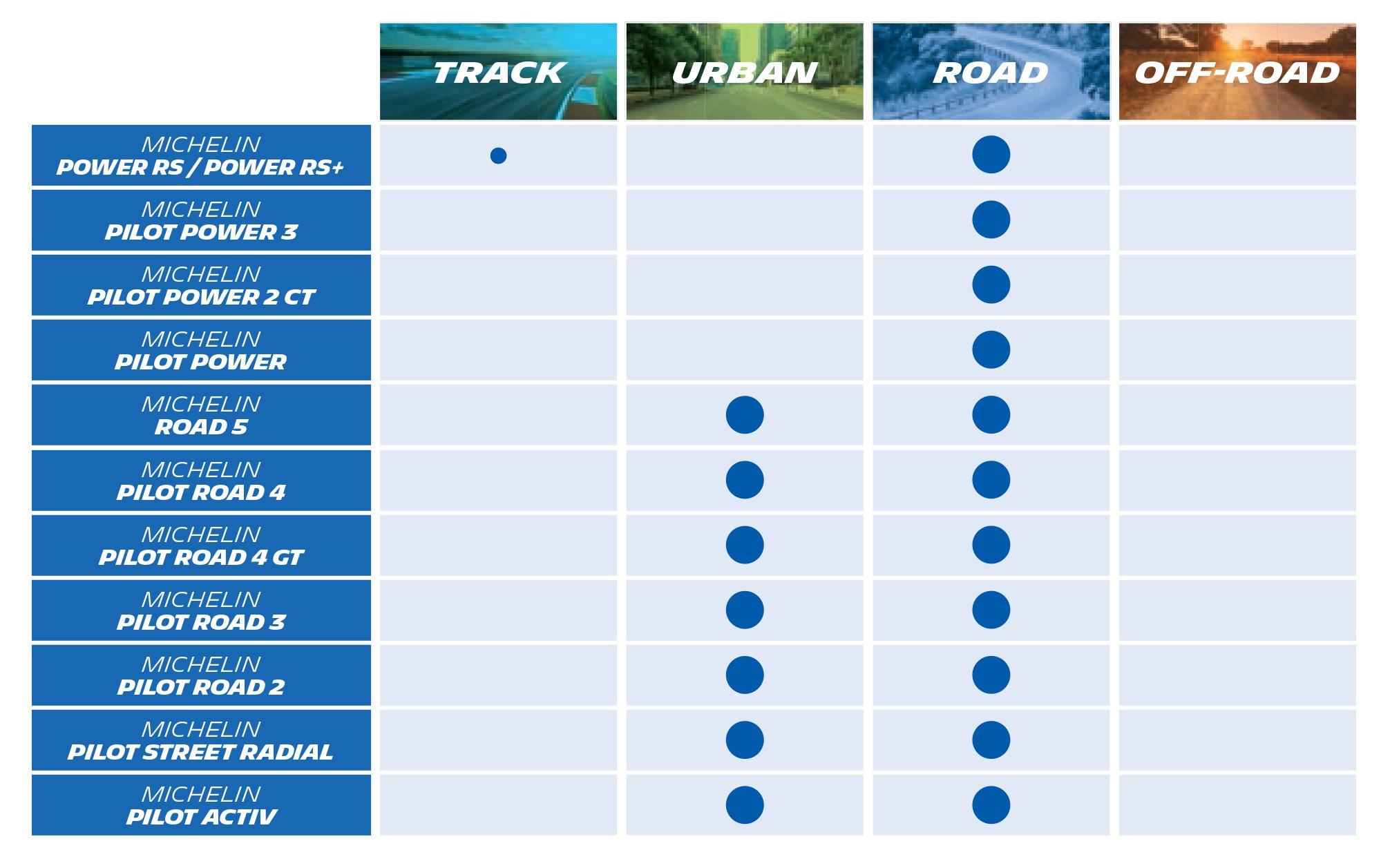 Michelin moto sport and road